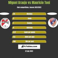 Miguel Araujo vs Mauricio Toni h2h player stats