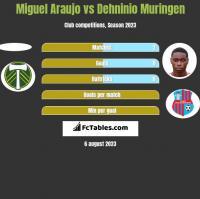 Miguel Araujo vs Dehninio Muringen h2h player stats