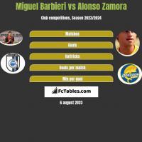 Miguel Barbieri vs Alonso Zamora h2h player stats