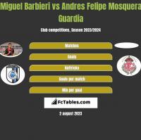 Miguel Barbieri vs Andres Felipe Mosquera Guardia h2h player stats