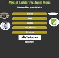 Miguel Barbieri vs Angel Mena h2h player stats