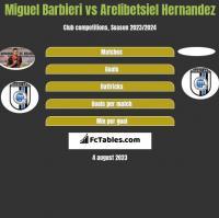 Miguel Barbieri vs Arelibetsiel Hernandez h2h player stats