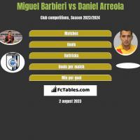 Miguel Barbieri vs Daniel Arreola h2h player stats