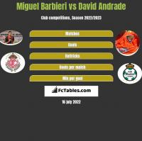 Miguel Barbieri vs David Andrade h2h player stats
