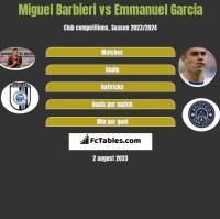 Miguel Barbieri vs Emmanuel Garcia h2h player stats