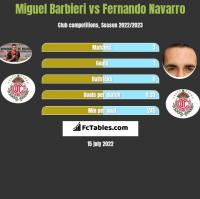 Miguel Barbieri vs Fernando Navarro h2h player stats