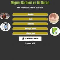 Miguel Barbieri vs Gil Buron h2h player stats
