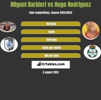 Miguel Barbieri vs Hugo Rodriguez h2h player stats