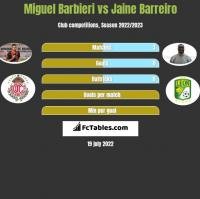 Miguel Barbieri vs Jaine Barreiro h2h player stats