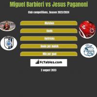 Miguel Barbieri vs Jesus Paganoni h2h player stats
