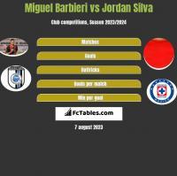 Miguel Barbieri vs Jordan Silva h2h player stats