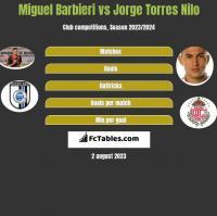Miguel Barbieri vs Jorge Torres Nilo h2h player stats