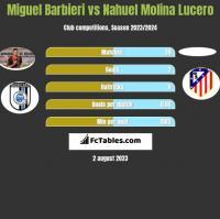 Miguel Barbieri vs Nahuel Molina Lucero h2h player stats