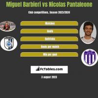 Miguel Barbieri vs Nicolas Pantaleone h2h player stats