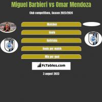 Miguel Barbieri vs Omar Mendoza h2h player stats