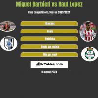 Miguel Barbieri vs Raul Lopez h2h player stats