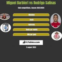 Miguel Barbieri vs Rodrigo Salinas h2h player stats