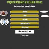 Miguel Barbieri vs Efrain Orona h2h player stats