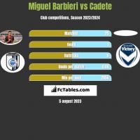 Miguel Barbieri vs Cadete h2h player stats