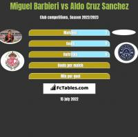 Miguel Barbieri vs Aldo Cruz Sanchez h2h player stats