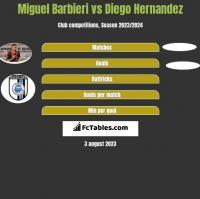 Miguel Barbieri vs Diego Hernandez h2h player stats