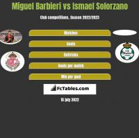 Miguel Barbieri vs Ismael Solorzano h2h player stats