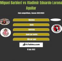 Miguel Barbieri vs Vladimir Eduardo Lorona Aguilar h2h player stats