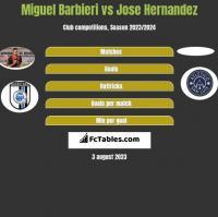 Miguel Barbieri vs Jose Hernandez h2h player stats