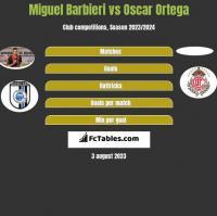 Miguel Barbieri vs Oscar Ortega h2h player stats