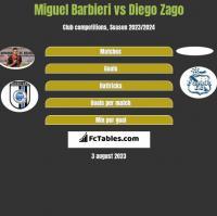 Miguel Barbieri vs Diego Zago h2h player stats