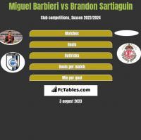Miguel Barbieri vs Brandon Sartiaguin h2h player stats