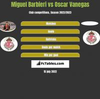 Miguel Barbieri vs Oscar Vanegas h2h player stats