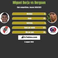 Miguel Borja vs Bergson h2h player stats