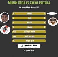 Miguel Borja vs Carlos Ferreira h2h player stats