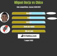 Miguel Borja vs Chico h2h player stats