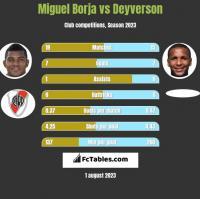 Miguel Borja vs Deyverson h2h player stats
