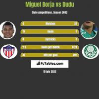 Miguel Borja vs Dudu h2h player stats