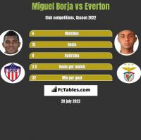 Miguel Borja vs Everton h2h player stats