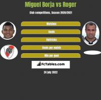 Miguel Borja vs Roger h2h player stats
