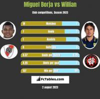 Miguel Borja vs Willian h2h player stats