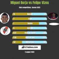 Miguel Borja vs Felipe Vizeu h2h player stats