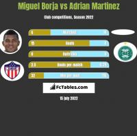 Miguel Borja vs Adrian Martinez h2h player stats
