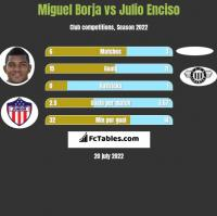 Miguel Borja vs Julio Enciso h2h player stats