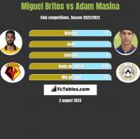 Miguel Britos vs Adam Masina h2h player stats