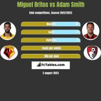 Miguel Britos vs Adam Smith h2h player stats