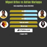 Miguel Britos vs Adrian Mariappa h2h player stats