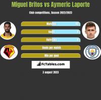 Miguel Britos vs Aymeric Laporte h2h player stats
