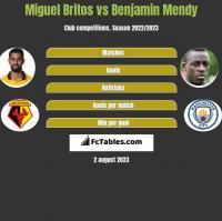 Miguel Britos vs Benjamin Mendy h2h player stats