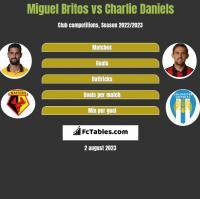 Miguel Britos vs Charlie Daniels h2h player stats