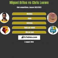 Miguel Britos vs Chris Loewe h2h player stats